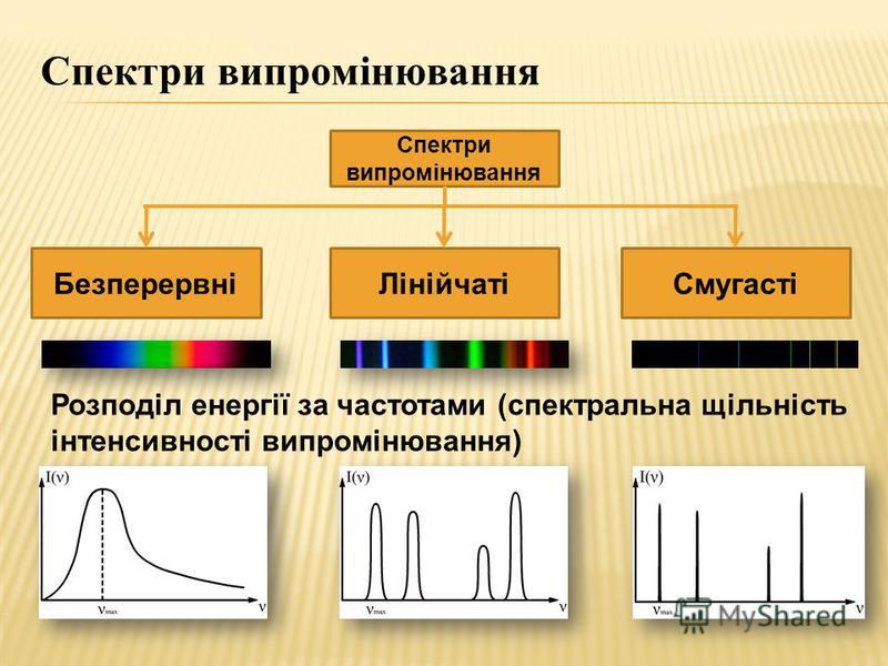 Спектри випромінювання БезперервніЛінійчатіСмугасті Розподіл енергії за частотами (спектральна щільність інтенсивності випромінювання) Спектри випромінювання