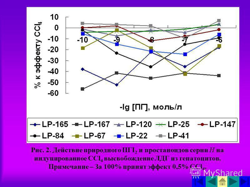 Рис. 2. Действие природного ПГI 2 и простаноидов серии Н на индуцированное ССl 4 высвобождение ЛДГ из гепатоцитов. Примечание – За 100% принят эффект 0,5% ССl 4.