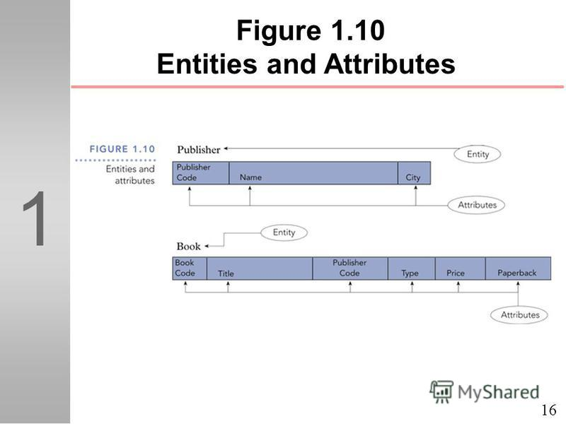 16 1 Figure 1.10 Entities and Attributes
