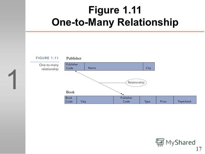17 1 Figure 1.11 One-to-Many Relationship