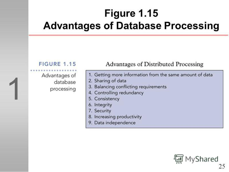 25 1 Figure 1.15 Advantages of Database Processing