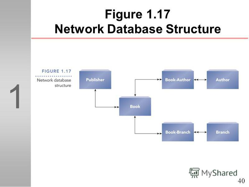 40 1 Figure 1.17 Network Database Structure