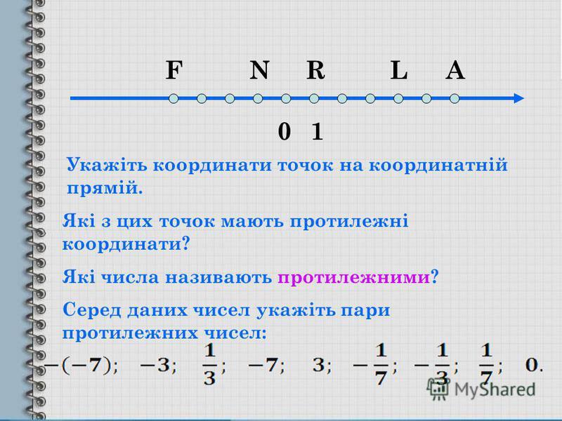 01 FNRLA Які з цих точок мають протилежні координати? Укажіть координати точок на координатній прямій. Які числа називають протилежними? Серед даних чисел укажіть пари протилежних чисел:
