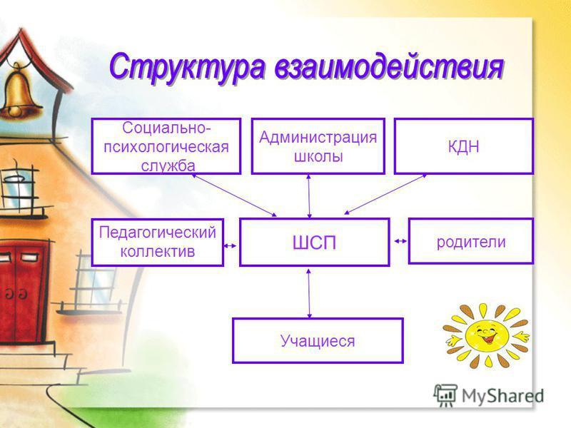 ШСП Администрация школы Социально- психологическая служба КДН Педагогический коллектив родители Учащиеся