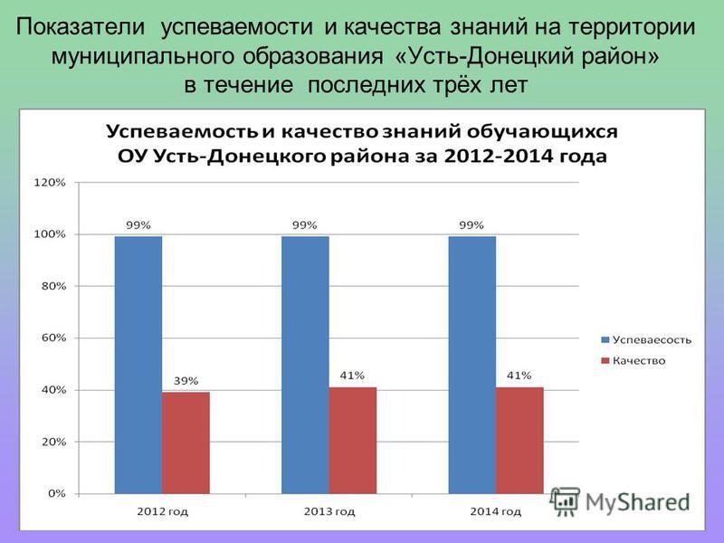 Показатели успеваемости и качества знаний на территории муниципального образования «Усть-Донецкий район» в течение последних трёх лет