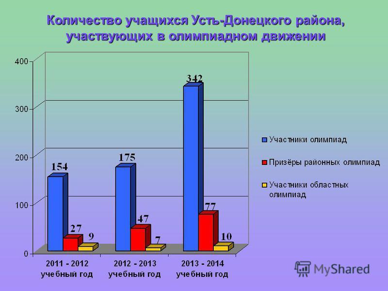 Количество учащихся Усть-Донецкого района, участвующих в олимпиадном движении
