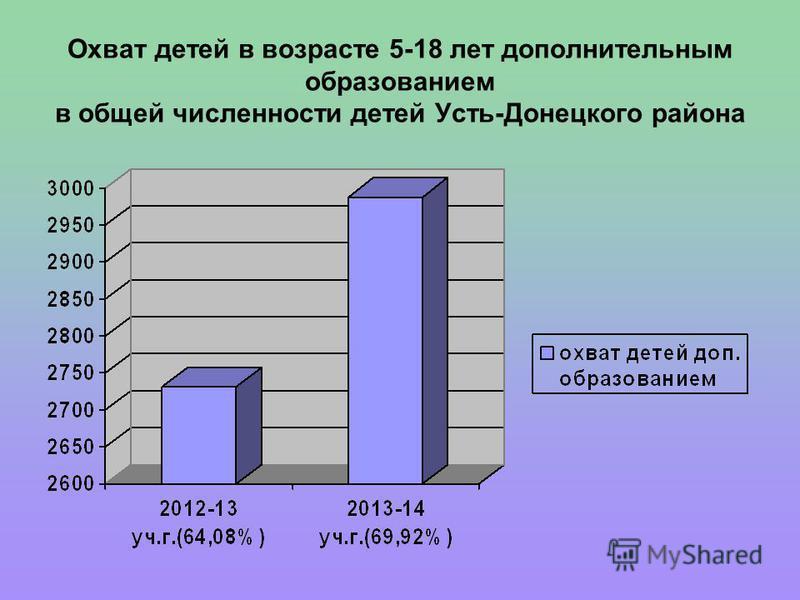 Охват детей в возрасте 5-18 лет дополнительным образованием в общей численности детей Усть-Донецкого района