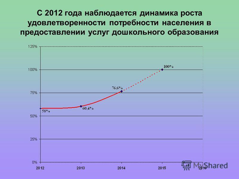 С 2012 года наблюдается динамика роста удовлетворенности потребности населения в предоставлении услуг дошкольного образования