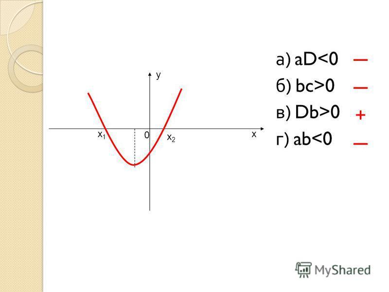 х у х 1 х 1 х 2 х 2 0 а ) aD<0 б ) bc>0 в ) Db>0 г ) ab<0 +