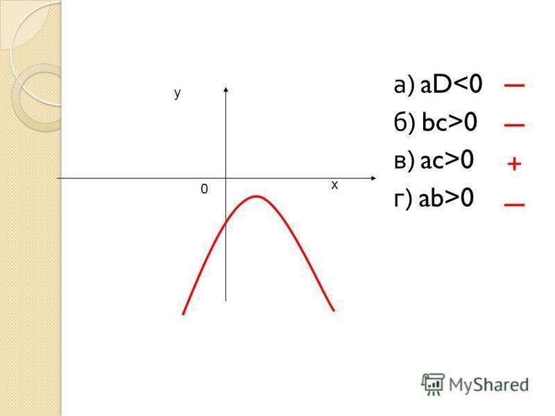 х у 0 а ) aD<0 б ) bc>0 в ) ac>0 г ) ab>0 +