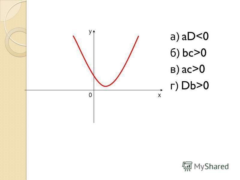 х у 0 а ) aD<0 б ) bc>0 в ) ac>0 г ) Db>0