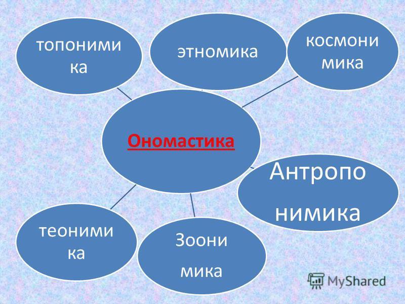 Ономастика этномика космони мика Антропо нимика Зоони мика теонимы ка топонимика