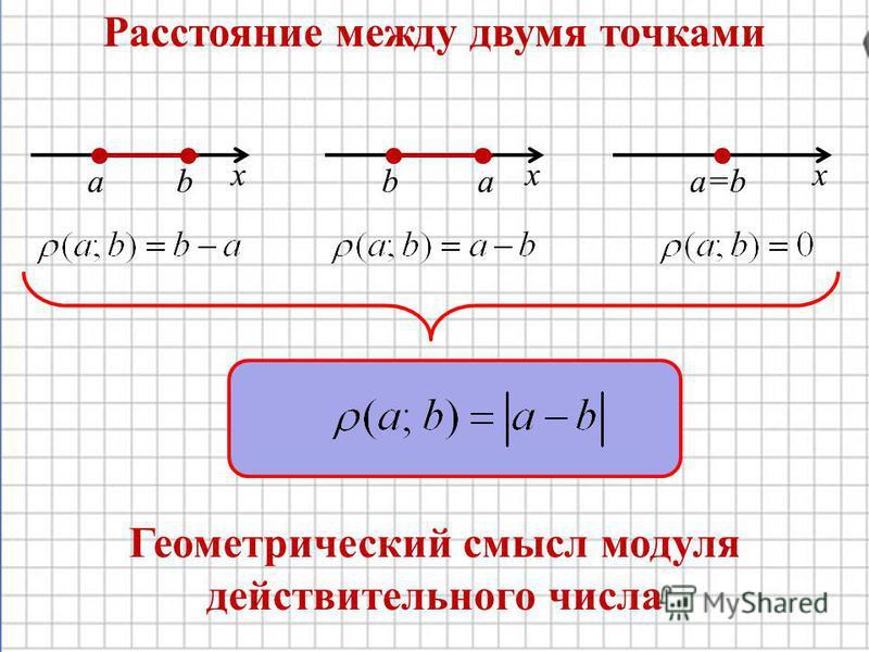Геометрический смысл модуля действительного числа abaa=bb xxx Расстояние между двумя точками