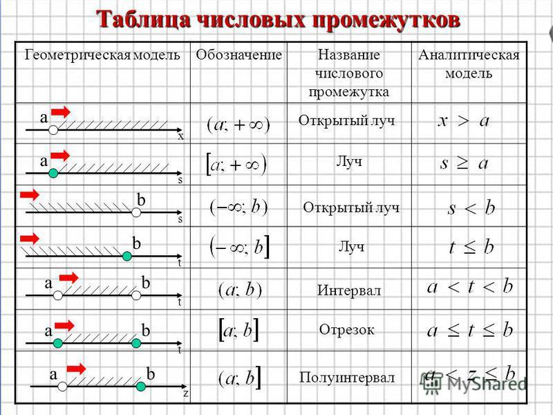 Геометрическая модель Обозначение Название числового промежутка Аналитическая модель Таблица числовых промежутков х s s t t t z a a b b ab b b a a Открытый луч Луч Открытый луч Луч Интервал Отрезок Полуинтервал