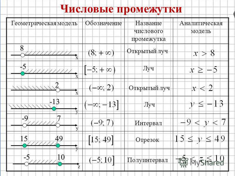 Числовые промежутки Геометрическая модель Обозначение Название числового промежутка Аналитическая модель х х х y y y z 8 -5 2 -13 -97 49 10 15 -5 Открытый луч Луч Открытый луч Луч Интервал Отрезок Полуинтервал