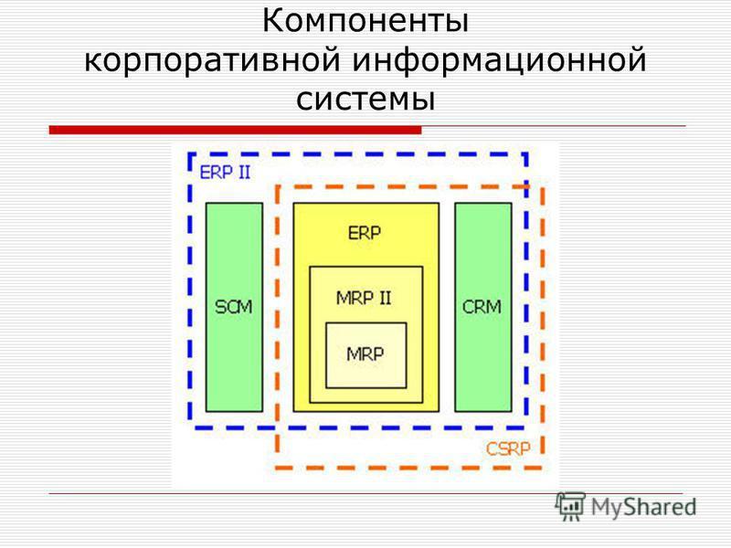 Компоненты корпоративной информационной системы