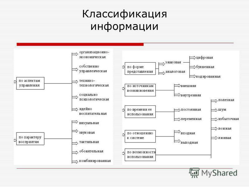 Классификация информации