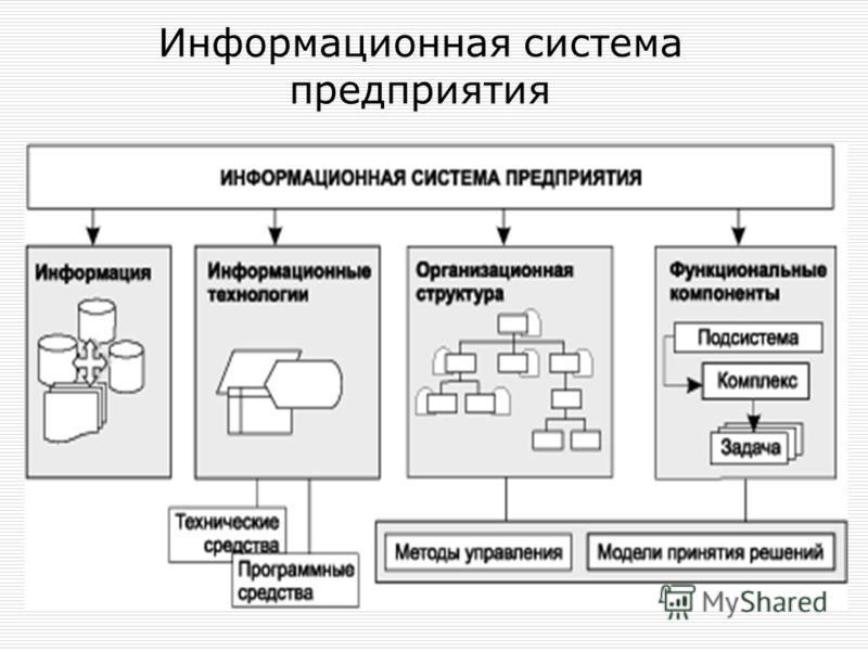 Информационная система предприятия