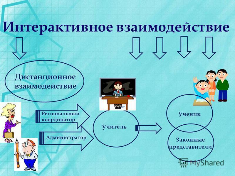 Интерактивное взаимодействие Дистанционное взаимодействие Учитель Региональный координатор Администратор Ученик Законные представители