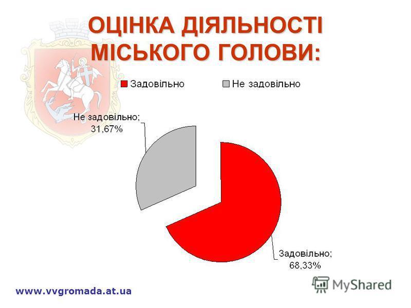 ОЦІНКА ДІЯЛЬНОСТІ МІСЬКОГО ГОЛОВИ: www.vvgromada.at.ua