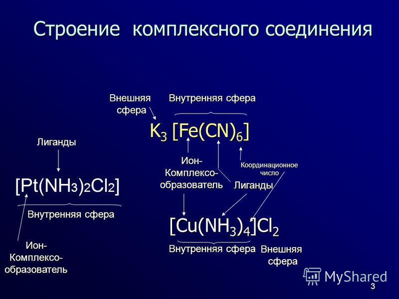 3 Строение комплексного соедонения K 3 [Fe(CN) 6 ] Ион-Комплексо-образователь Лиганды Коордонационноечисло Внутренняя сфера Внешняясфера [Cu(NH 3 ) 4 ]Cl 2 Внутренняя сфера Внешняясфера [Pt(NH 3 ) 2 Cl 2 ] Внутренняя сфера Лиганды Ион-Комплексо-образ