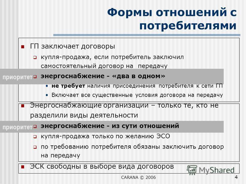 CARANA © 2006 4 приоритет ГП заключает договоры купля-продажа, если потребитель заключил самостоятельный договор на передачу энергоснабжение - «два в одном» не требует наличия присоединения потребителя к сети ГП Включает все существенные условия дого