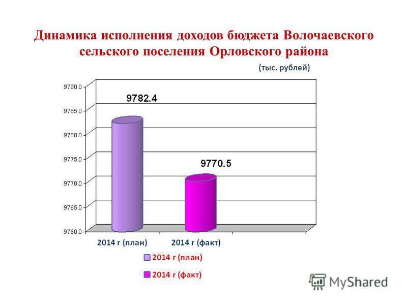 Динамика исполнения доходов бюджета Волочаевского сельского поселения Орловского района (тыс. рублей)