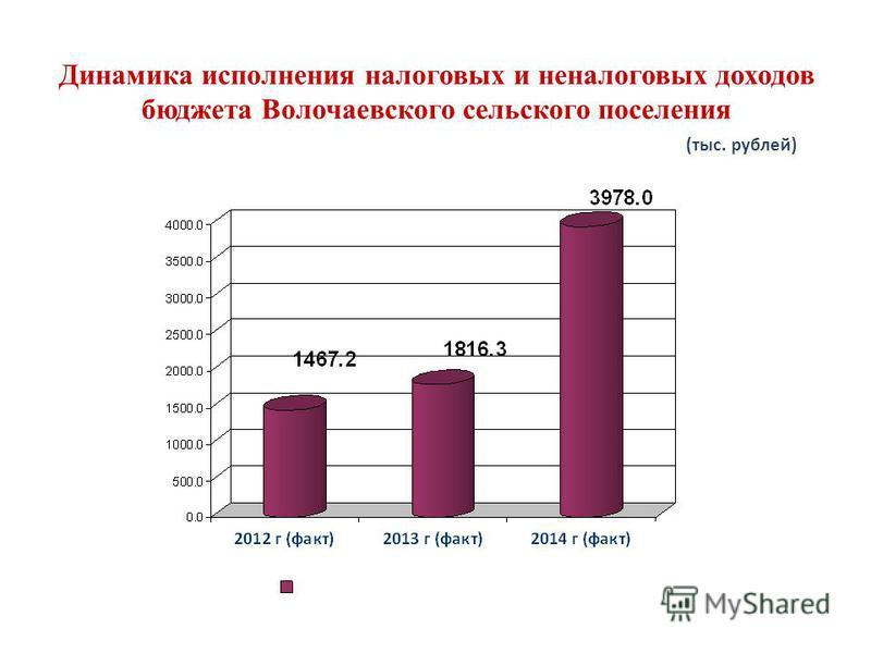 Динамика исполнения налоговых и неналоговых доходов бюджета Волочаевского сельского поселения (тыс. рублей)