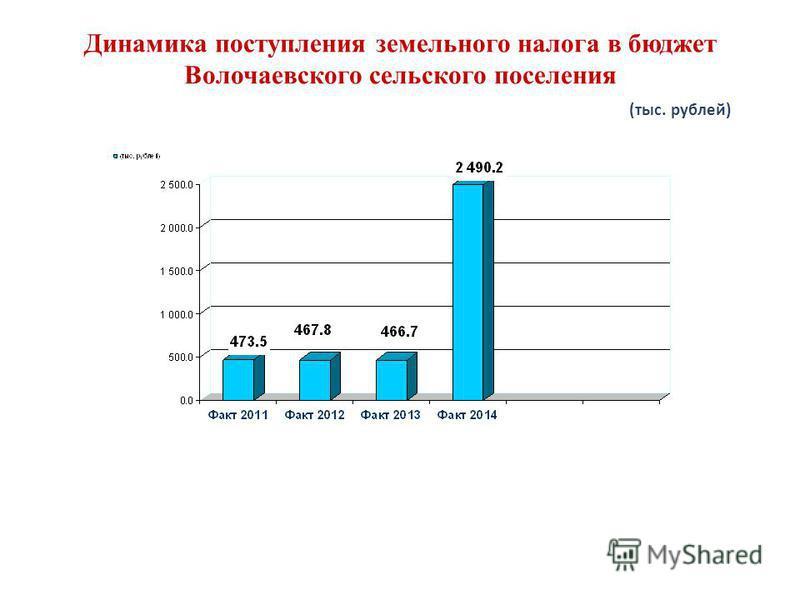 Динамика поступления земельного налога в бюджет Волочаевского сельского поселения (тыс. рублей)