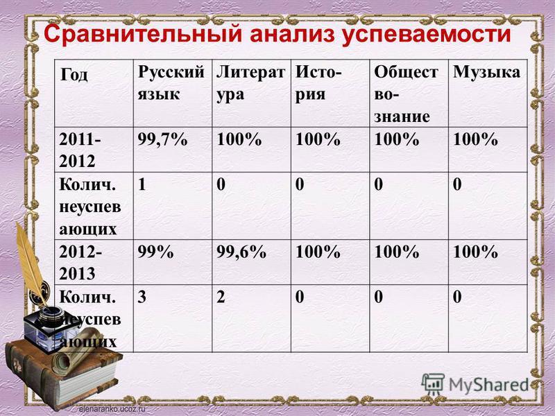 Сравнительный анализ успеваемости Год Русский язык Литерат ура Исто- рия Общест во- знание Музыка 2011- 2012 99,7%100% Колич. неуспевающих 10000 2012- 2013 99%99,6%100% Колич. неуспевающих 32000