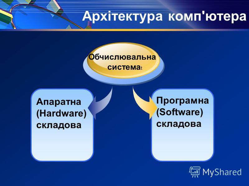 Архітектура комп'ютера Апаратна (Hardware) складова Обчислювальна система t Програмна (Software) складова