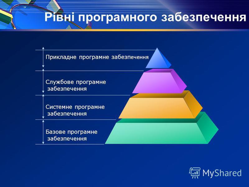 Рівні програмного забезпечення Прикладне програмне забезп ечення Службове програмне забезпечення Системне програмне забезпечення Базове програмне забезпечення