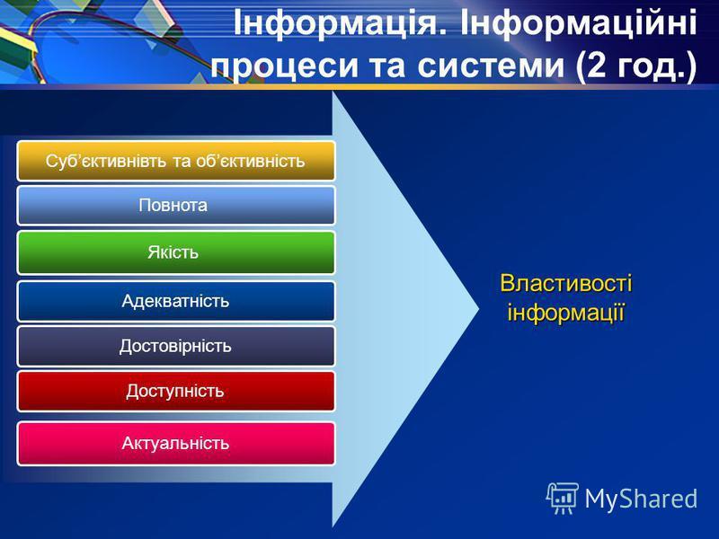 Інформація. Інформаційні процеси та системи (2 год.) Субєктивнівть та обєктивність Повнота Якість Властивості інформації Адекватність Достовірність Доступність Актуальність