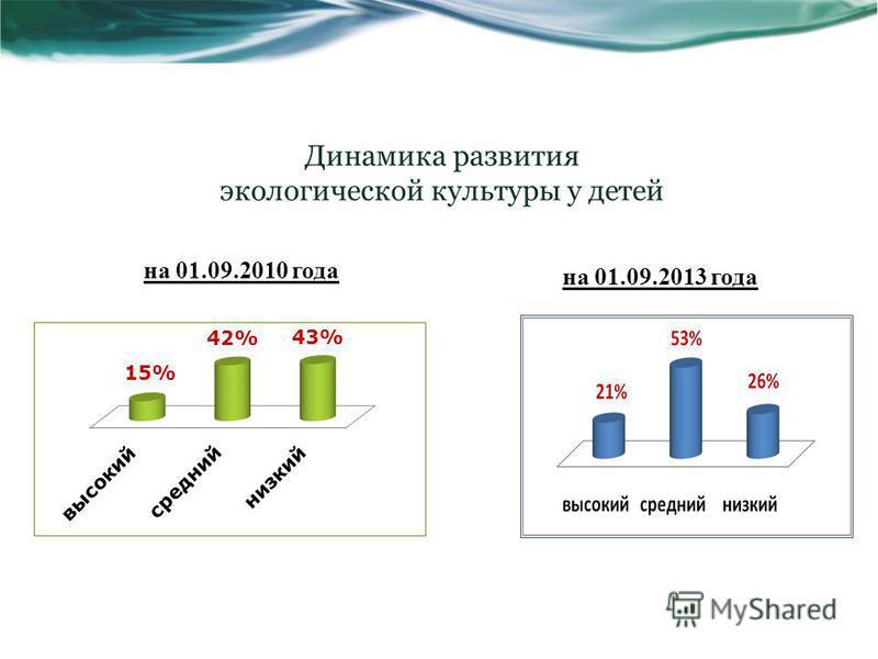 Динамика развития экологической культуры у детей на 01.09.2010 года на 01.09.2013 года