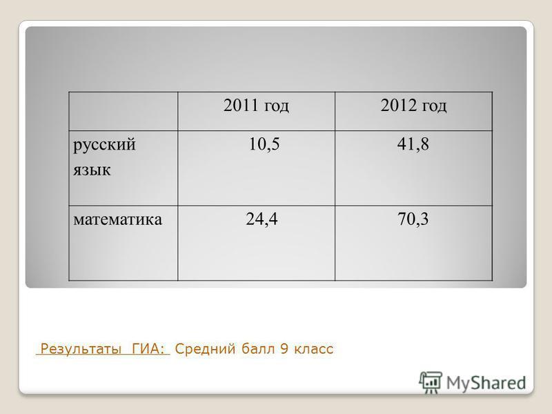 Результаты ГИА: Средний балл 9 класс 2011 год 2012 год русский язык 10,541,8 математика 24,470,3