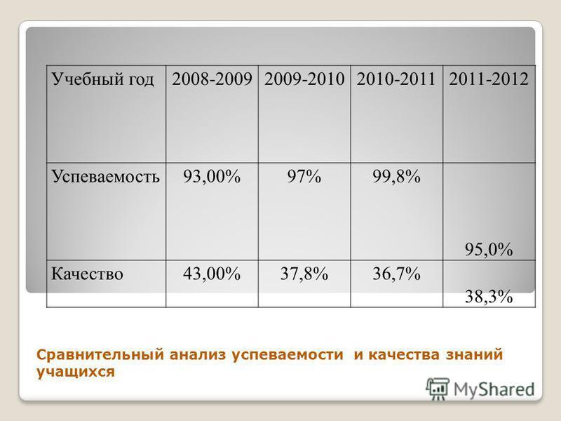 Сравнительный анализ успеваемости и качества знаний учащихся Учебный год 2008-20092009-20102010-20112011-2012 Успеваемость 93,00%97%99,8% 95,0% Качество 43,00%37,8%36,7% 38,3%