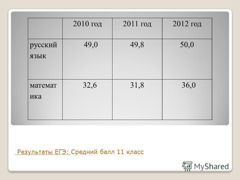 Результаты ЕГЭ: Средний балл 11 класс 2010 год 2011 год 2012 год русский язык 49,049,850,0 математика 32,631,8 36,0