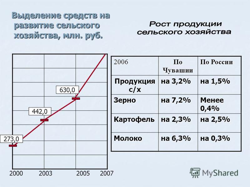 Выделение средств на развитие сельского хозяйства, млн. руб. 2000200320052007 273,0 442,0 630,02006 По Чувашии По России Продукция с/х на 3,2% на 1,5% Зерно на 7,2% Менее 0,4% Картофель на 2,3% на 2,5% Молоко на 6,3% на 0,3%