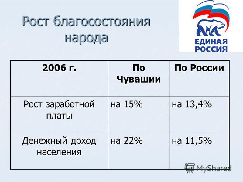 Рост благосостояния народа 2006 г. По Чувашии По России Рост заработной платы на 15% на 13,4% Денежный доход населения на 22% на 11,5%