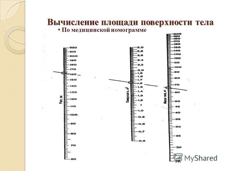 Вычисление площади поверхности тела Вычисление площади поверхности тела По медицинской номограмме