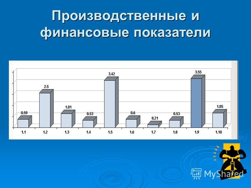 Производственные и финансовые показатели