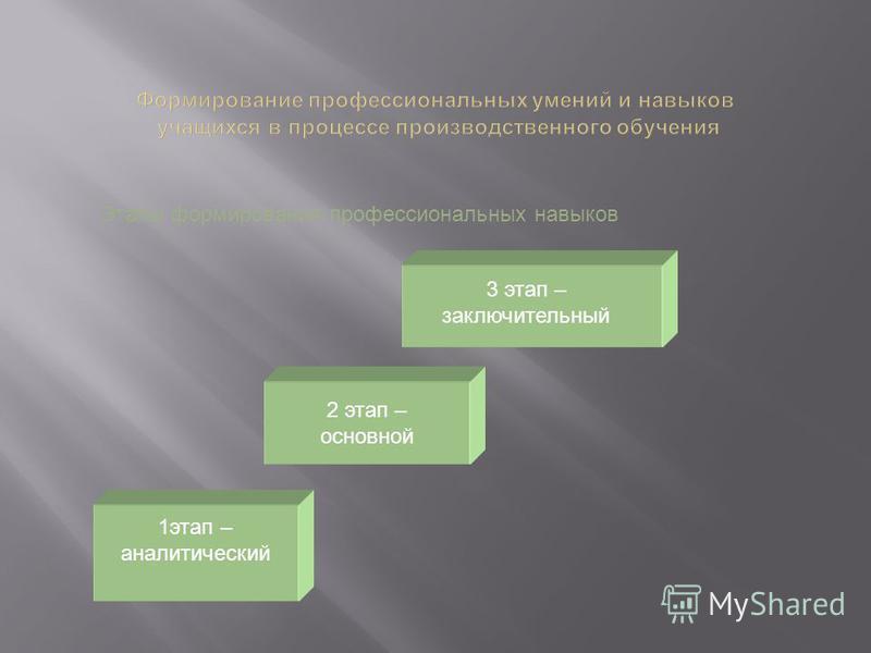 Этапы формирования профессиональных умений 2 этап – практическое овладение 1 этап – ознакомительный 3 этап – закрепление