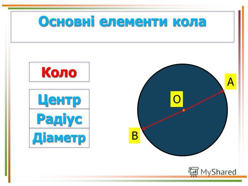 Основні елементи кола В О А ЦентрЦентр РадіусРадіус ДіаметрДіаметр КолоКоло