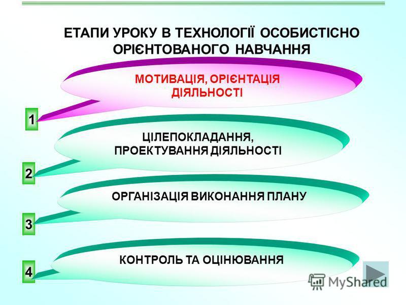 2 4 3 ЕТАПИ УРОКУ В ТЕХНОЛОГІЇ ОСОБИСТІСНО ОРІЄНТОВАНОГО НАВЧАННЯ 1 ЦІЛЕПОКЛАДАННЯ, ПРОЕКТУВАННЯ ДІЯЛЬНОСТІ ОРГАНІЗАЦІЯ ВИКОНАННЯ ПЛАНУ КОНТРОЛЬ ТА ОЦІНЮВАННЯ МОТИВАЦІЯ, ОРІЄНТАЦІЯ ДІЯЛЬНОСТІ