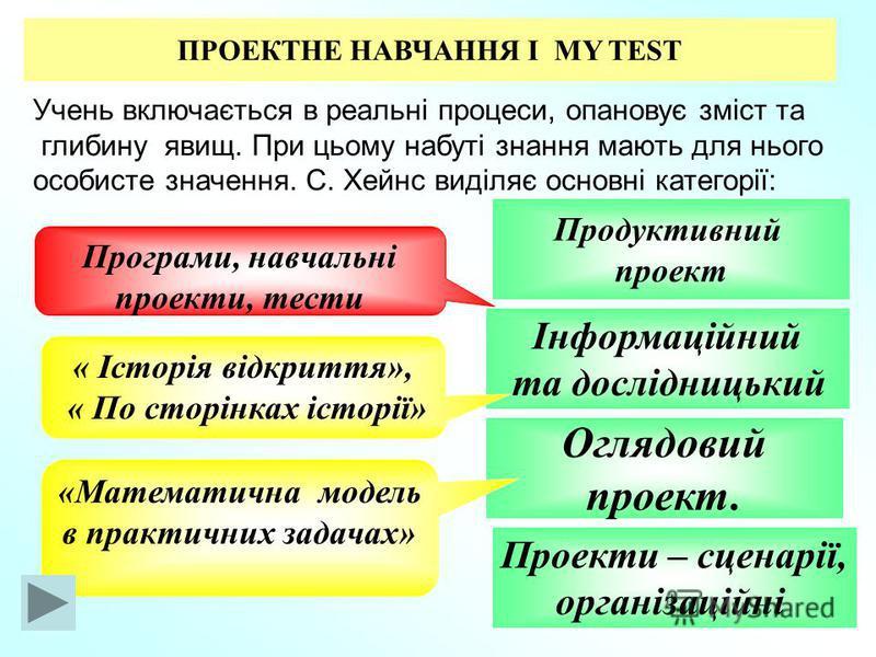 ПРОЕКТНЕ НАВЧАННЯ І MY TEST Учень включається в реальні процеси, опановує зміст та глибину явищ. При цьому набуті знання мають для нього особисте значення. С. Хейнс виділяє основні категорії: Продуктивний проект Інформаційний та дослідницький Оглядов