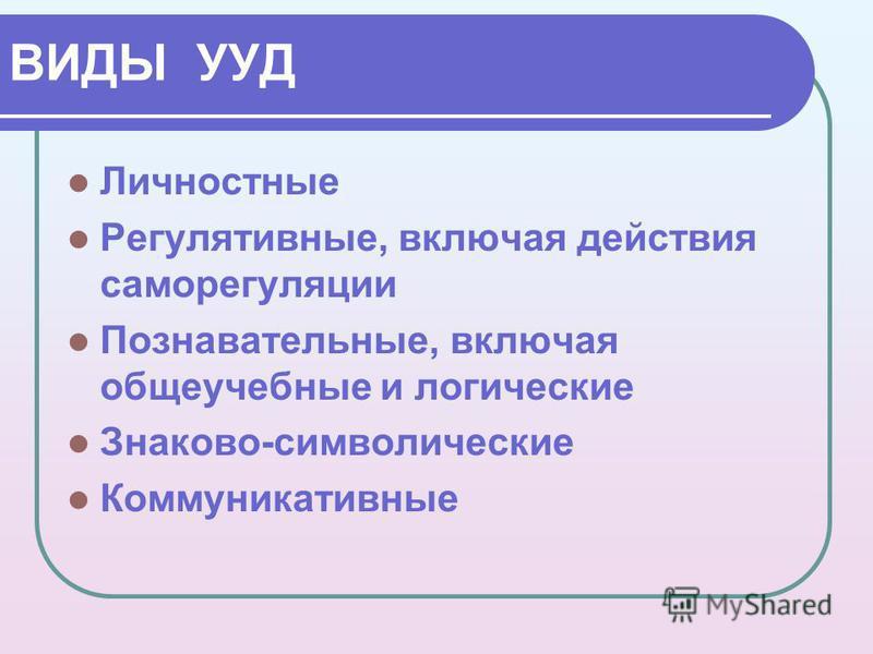 ВИДЫ УУД Личностные Регулятивные, включая действия саморегуляции Познавательные, включая общеучебные и логические Знаково-символические Коммуникативные