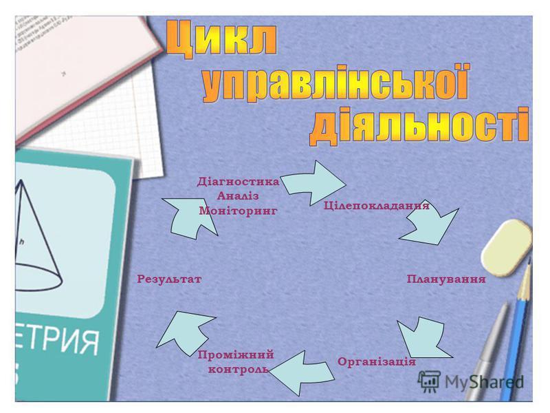 Цілепокладання Планування Організація Проміжний контроль Результат Діагностика Аналіз Моніторинг