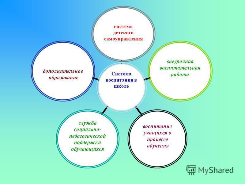 Система воспитания в школе система детского самоуправления внеурочная воспитательная работа воспитание учащихся в процессе обучения служба социально- педагогической поддержки обучающихся дополнительное образование