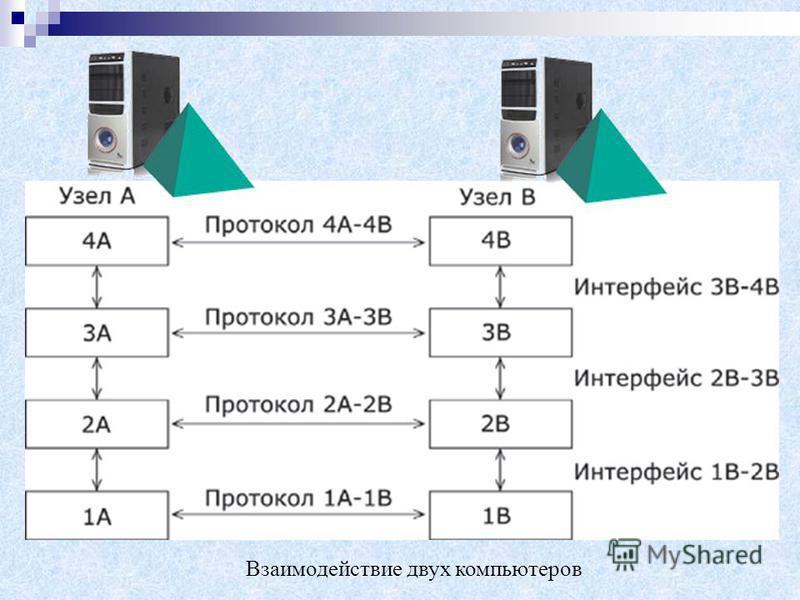 Взаимодействие двух компьютеров