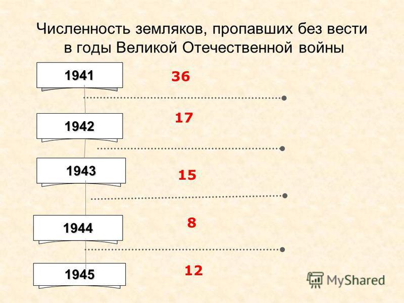 Численность земляков, пропавших без вести в годы Великой Отечественной войны 1941 1942 1943 1944 36 17 15 8 1945 12